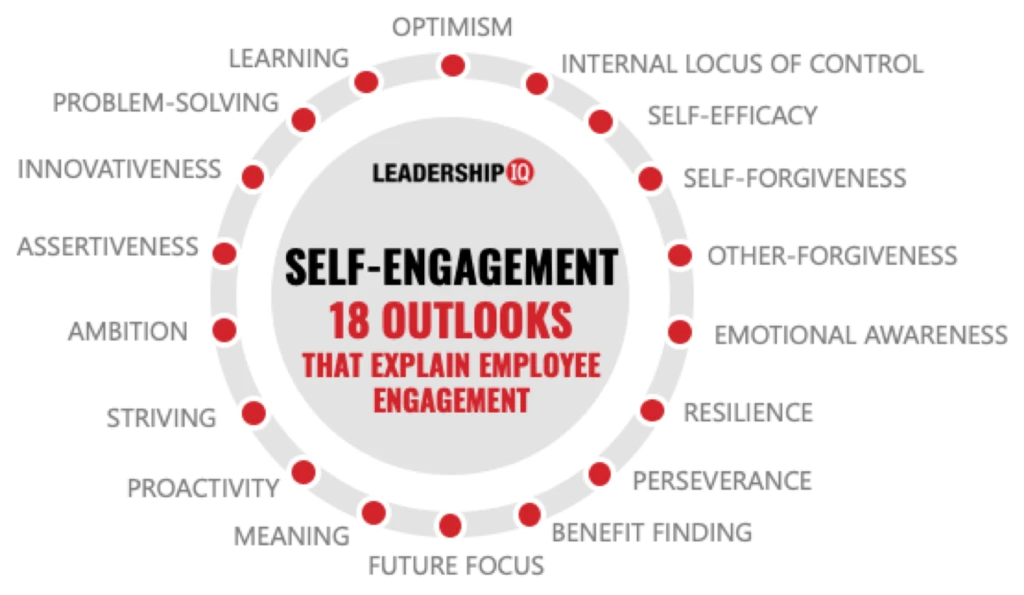 Self Engagement- 18 Outlooks